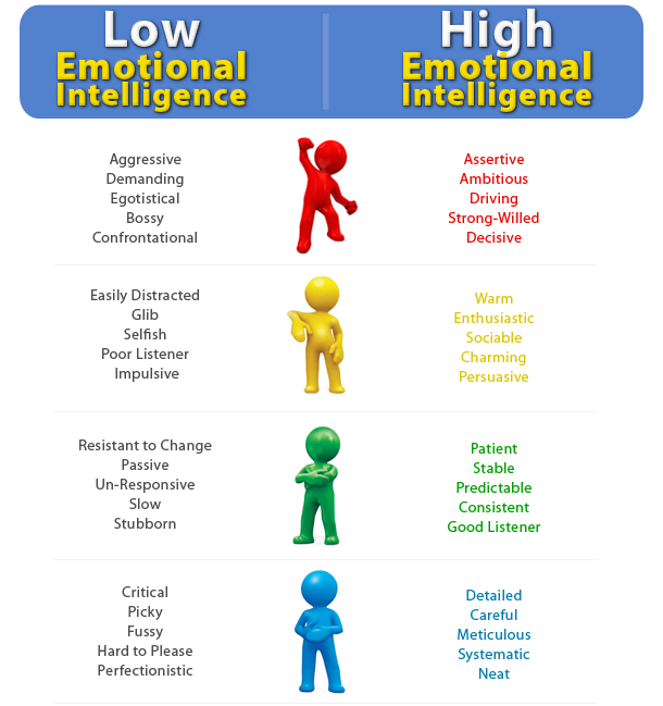 High EQ vs Low EQ