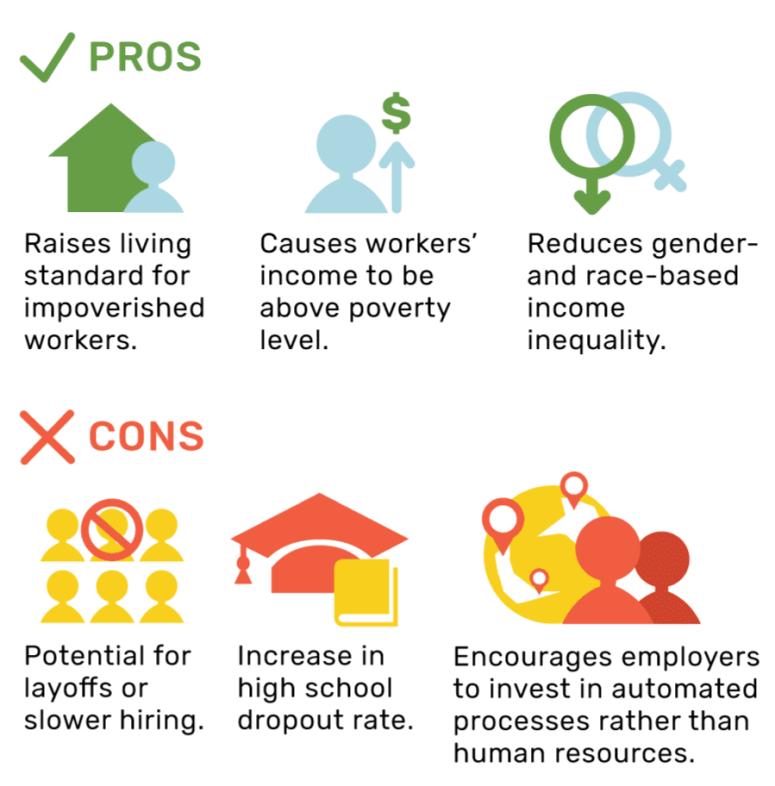 Minimum Wage Pro's & Cons